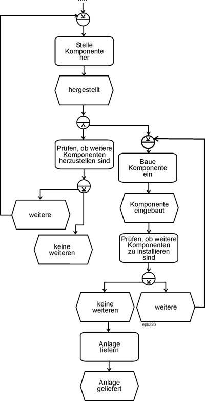 Josef L Staud Webzumbuch Unternehmensmodellierung